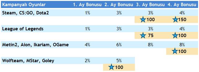 Game Sultan Artan Bonus